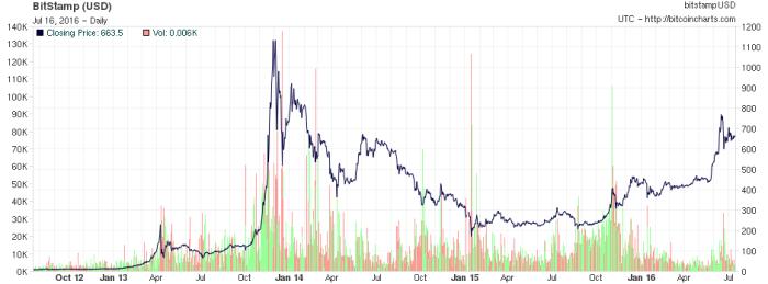 Bitcoin 4 YR chart