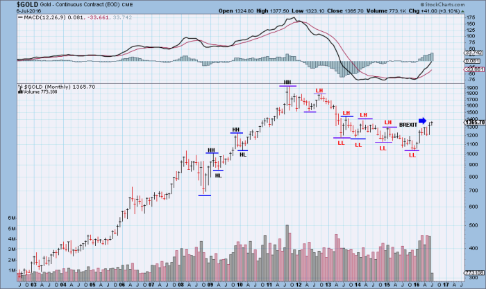 Gold M Chart-07:07:16